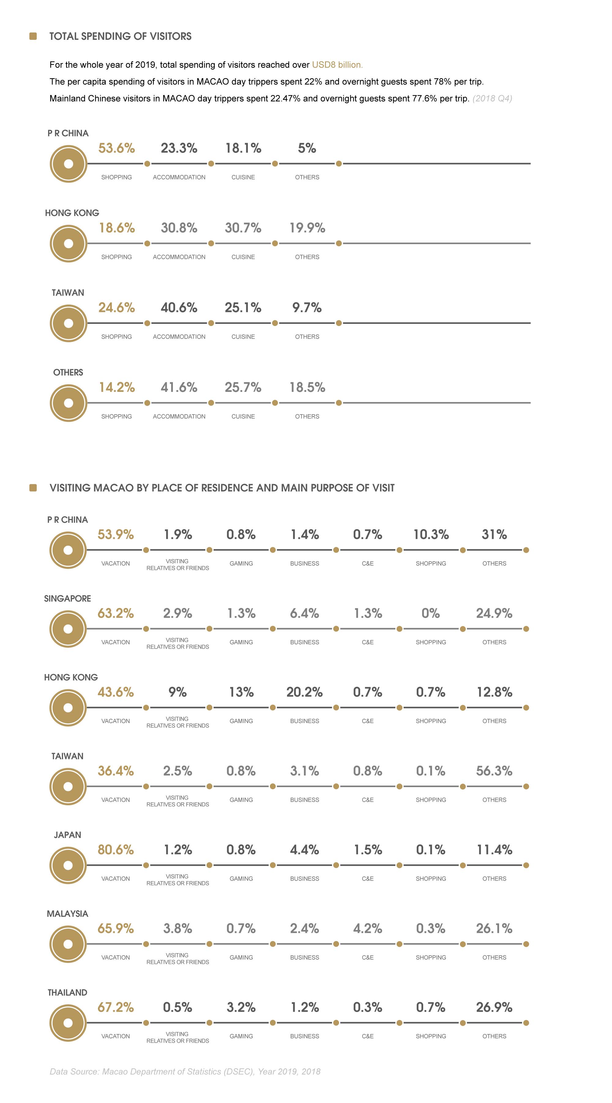Macao Asia consumers - 亞洲消費數據