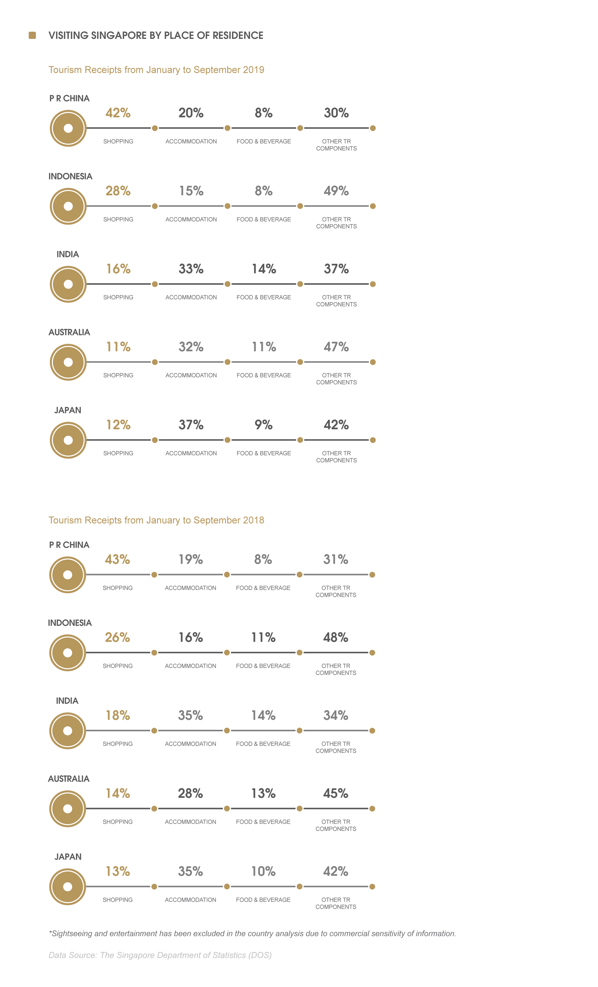 Singapore Asia consumers - 亞洲消費數據